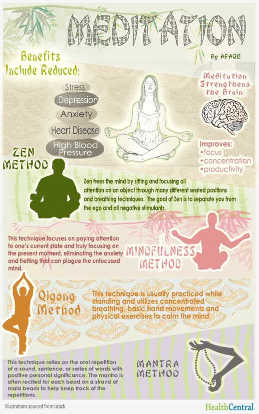 meditation-benefits-and-method