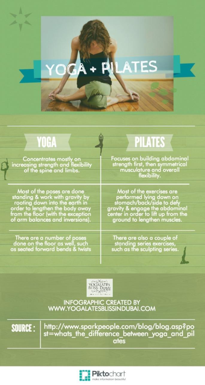 yogalates-infographic